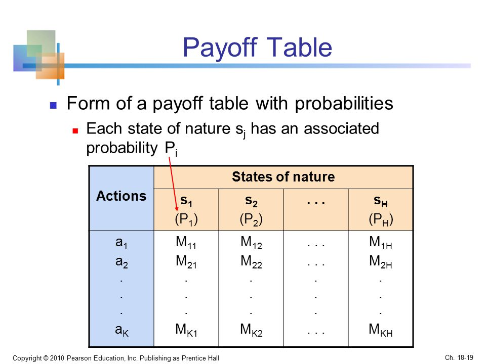 Payoff Table Form of a payoff table with probabilities Each state of nature s j has an associated probability P i Copyright © 2010 Pearson Education, Inc.