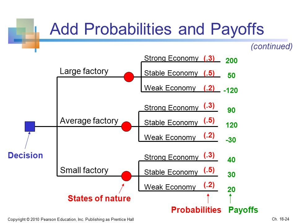 Add Probabilities and Payoffs Copyright © 2010 Pearson Education, Inc.