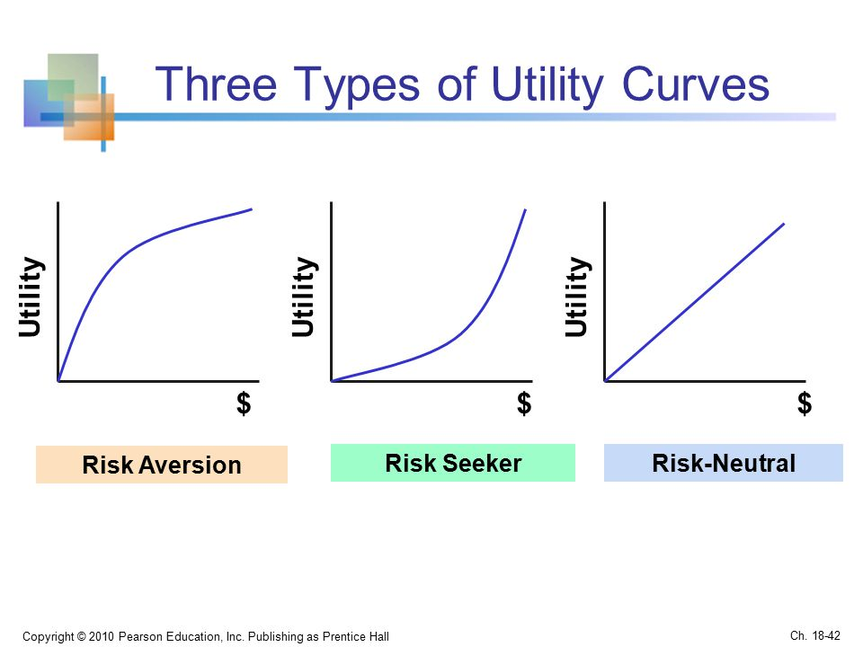 Three Types of Utility Curves Copyright © 2010 Pearson Education, Inc.