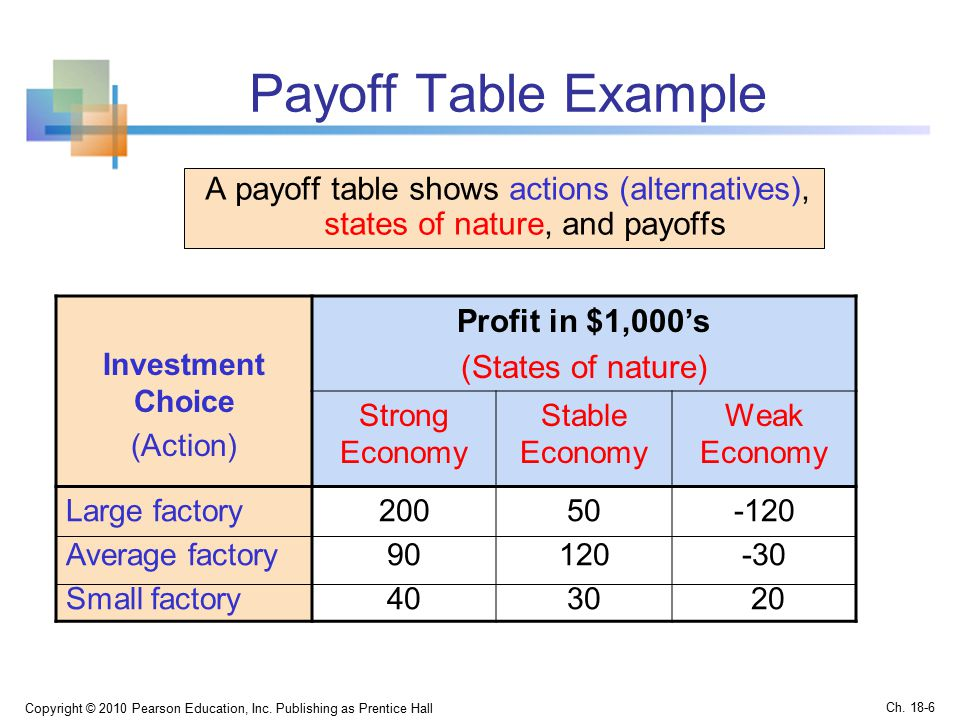Payoff Table Example A payoff table shows actions (alternatives), states of nature, and payoffs Copyright © 2010 Pearson Education, Inc.