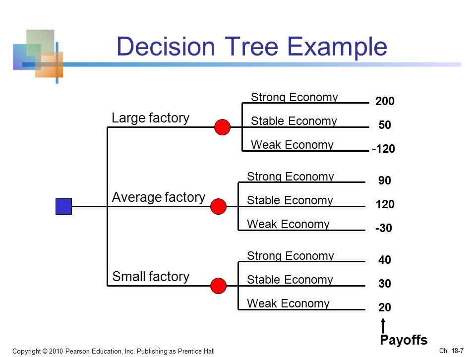 Decision Tree Example Copyright © 2010 Pearson Education, Inc.