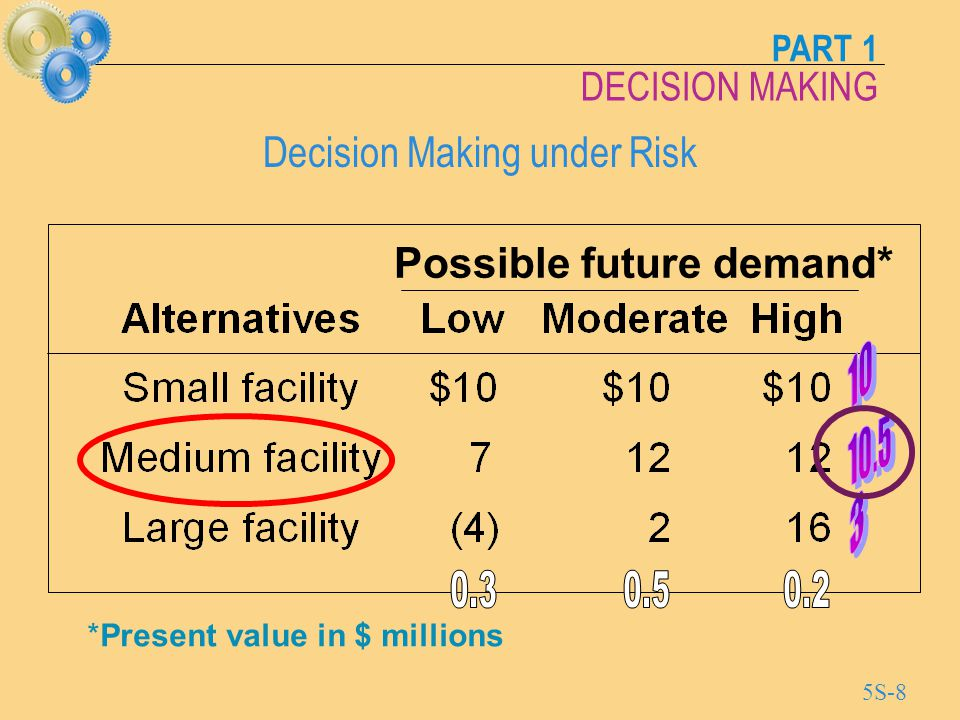 PART 1 DECISION MAKING 5S-9 Decision Making under Uncertainty Maximin (pessimistic) - Choose the alternative with the best of the worst possible payoffs Maximax (optimistic) - Choose the alternative with the best possible payoff Laplace - Choose the alternative with the best average payoff of any of the alternatives Minimax Regret - Choose the alternative that has the least of the worst regrets