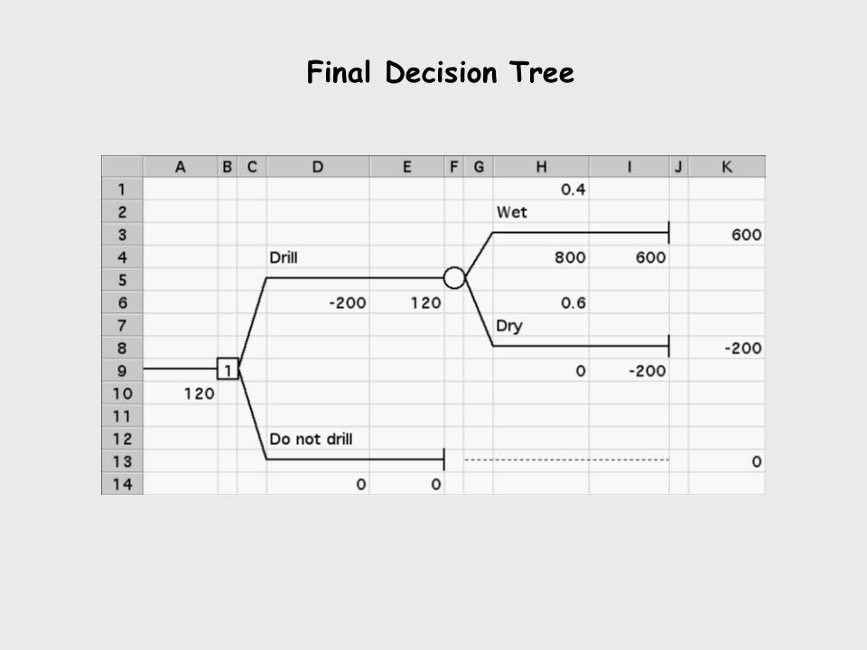 Final Decision Tree