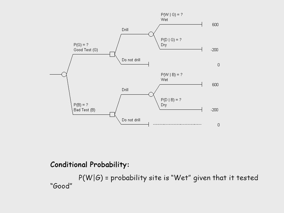 """Conditional Probability: P(W G) = probability site is """"Wet"""" given that it tested """"Good"""""""