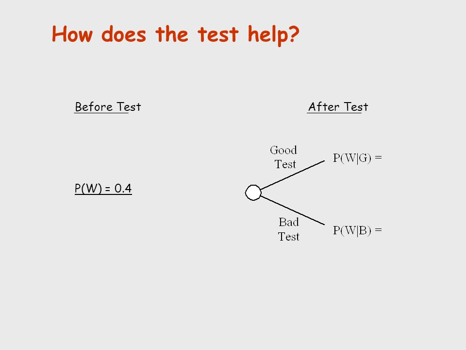 How does the test help? Before TestAfter Test P(W) = 0.4