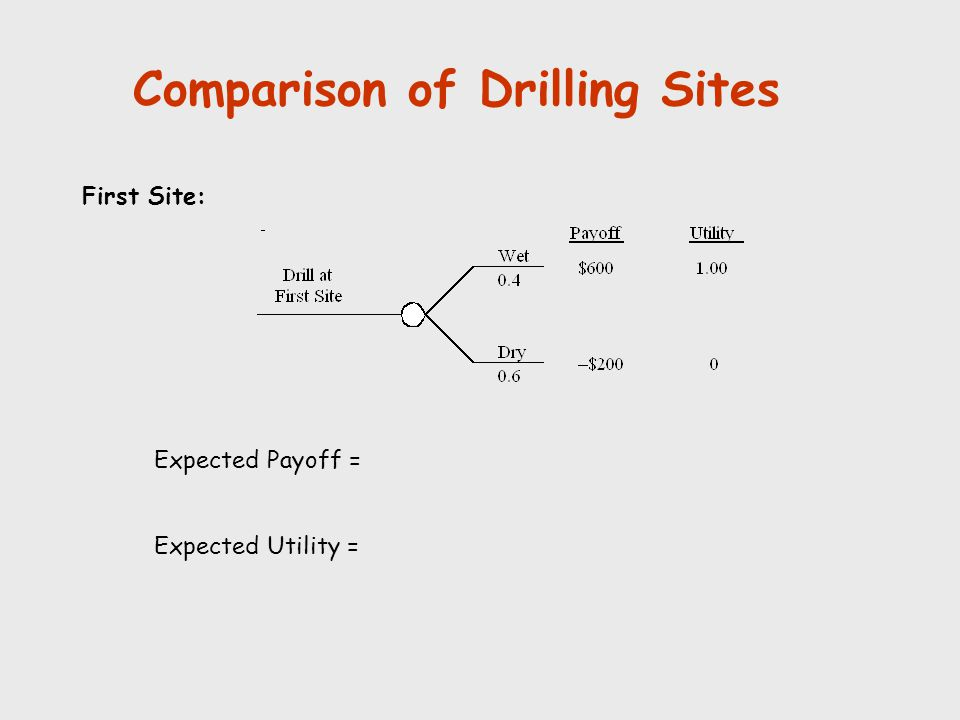 Comparison of Drilling Sites First Site: Expected Payoff = Expected Utility =