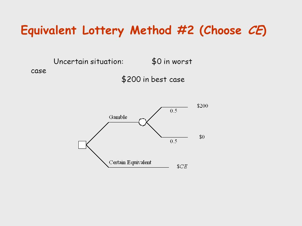Equivalent Lottery Method #2 (Choose CE) Uncertain situation:$0 in worst case $200 in best case