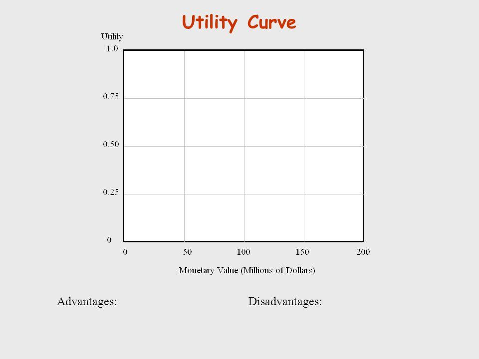 Utility Curve Advantages:Disadvantages: