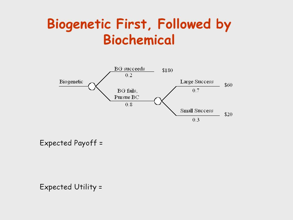 Biogenetic First, Followed by Biochemical Expected Payoff = Expected Utility =
