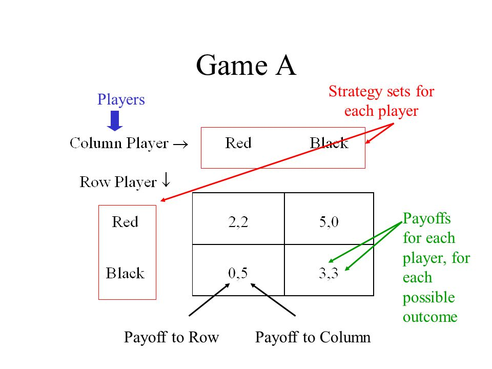 Game A Players Strategy sets for each player Payoffs for each player, for each possible outcome Payoff to RowPayoff to Column