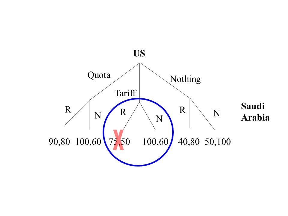 Quota Tariff Nothing R R R N N N 90,80 100,60 75,50 100,60 40,80 50,100 US Saudi Arabia