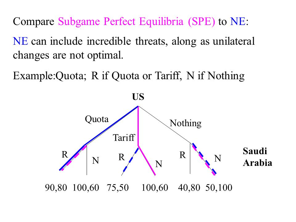 Quota Tariff Nothing R R R N N N 90,80 100,60 75,50 100,60 40,80 50,100 US Saudi Arabia Compare Subgame Perfect Equilibria (SPE) to NE: NE can include incredible threats, along as unilateral changes are not optimal.