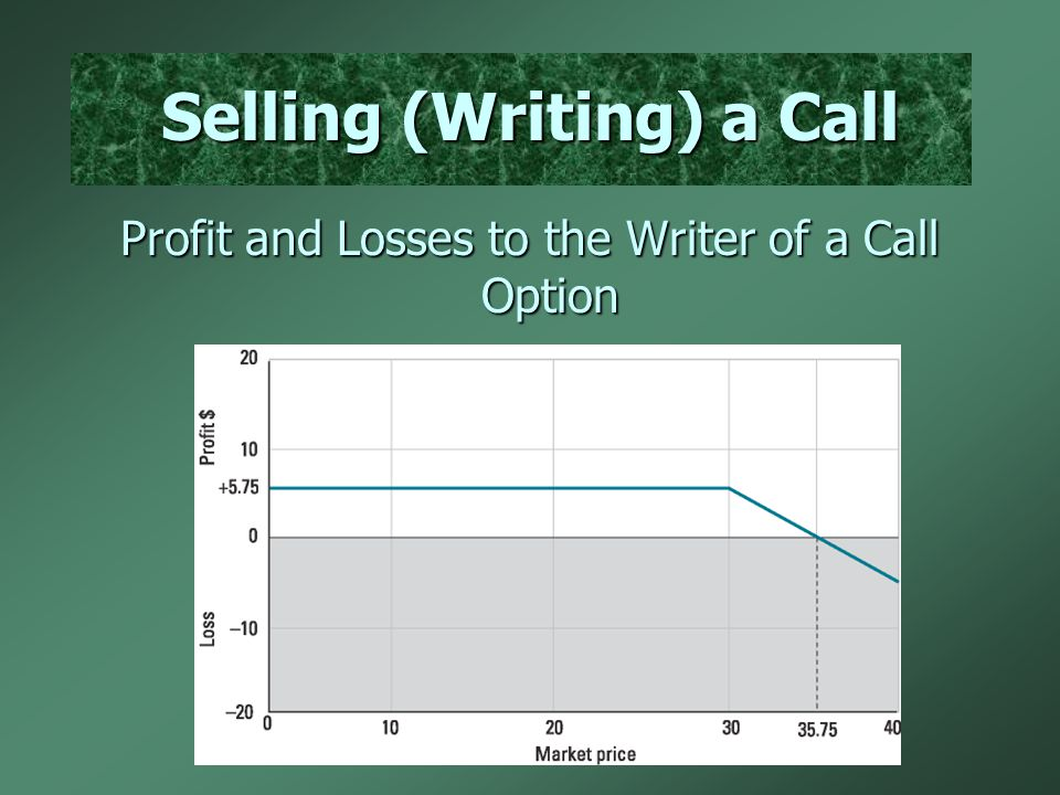Selling (Writing) a Call Profit and Losses to the Writer of a Call Option