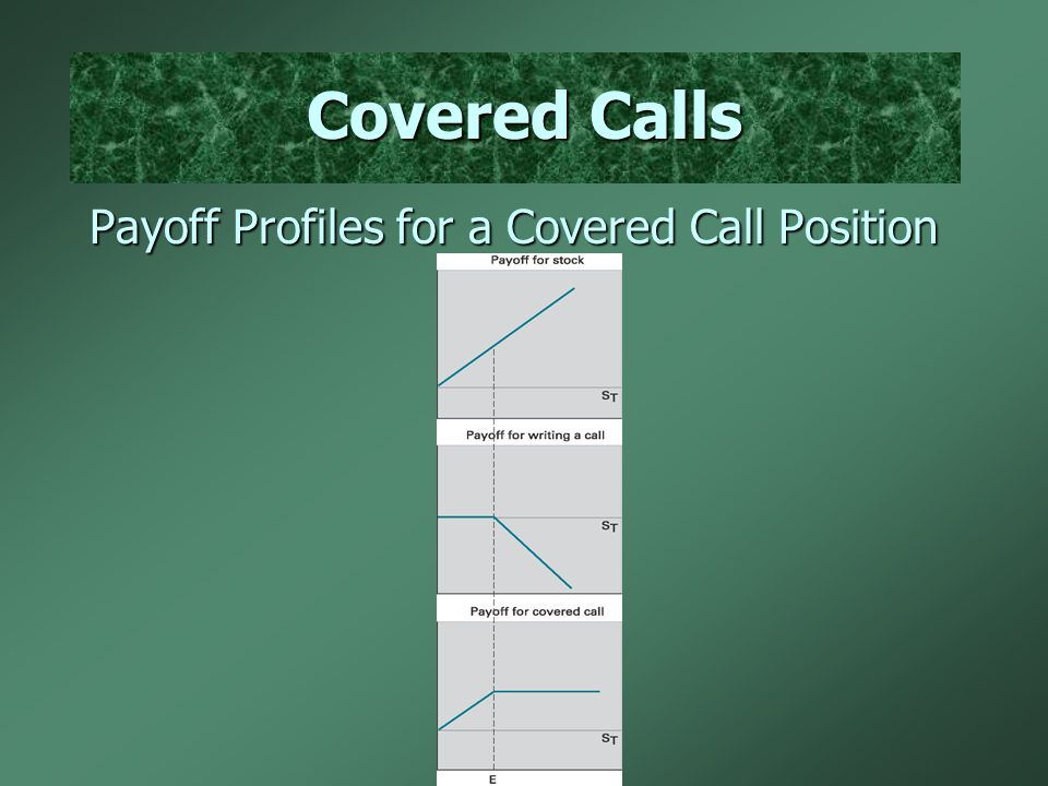 Covered Calls Payoff Profiles for a Covered Call Position