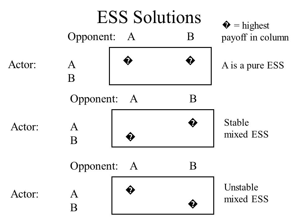 ESS Solutions Opponent:AB Actor:A B � A is a pure ESS Opponent:AB Actor:A B � Stable mixed ESS Opponent:AB Actor:A B � �� � Unstable mixed ESS � = hig