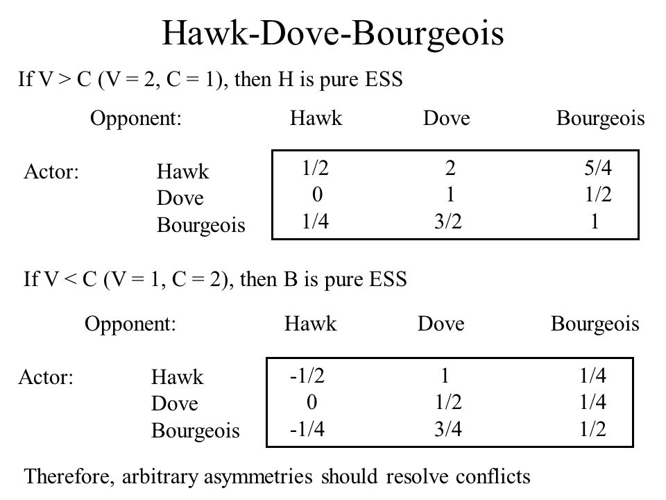 Hawk-Dove-Bourgeois Therefore, arbitrary asymmetries should resolve conflicts Opponent:HawkDoveBourgeois Actor:Hawk Dove Bourgeois 1/2 2 5/4 0 1 1/2 1/4 3/2 1 If V > C (V = 2, C = 1), then H is pure ESS Opponent:HawkDoveBourgeois Actor:Hawk Dove Bourgeois -1/2 1 1/4 0 1/2 1/4 -1/4 3/4 1/2 If V < C (V = 1, C = 2), then B is pure ESS
