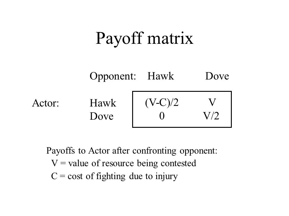 Payoff matrix Payoffs to Actor after confronting opponent: V = value of resource being contested C = cost of fighting due to injury Opponent:HawkDove Actor:Hawk Dove (V-C)/2 V 0V/2