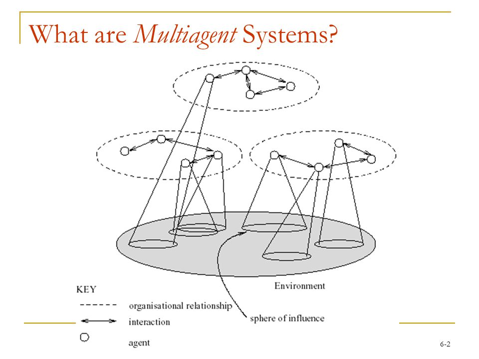 6-2 What are Multiagent Systems?