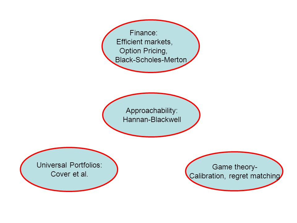 Approaches to option pricing Black and Scholes: Continuous price paths Constant volatility (quadratic variation)  Exact replication and pricing With jumps & stochastic volatility, exact pricing requires: (i) A probability distribution P over price paths (ii) A utility function, U Our Approach: No probability or preference assumptions Constraints on the set of price paths (support of P) Super-replication  Upper Bound for Option Price No probability or preference assumptions but Strong assumption on allowable paths