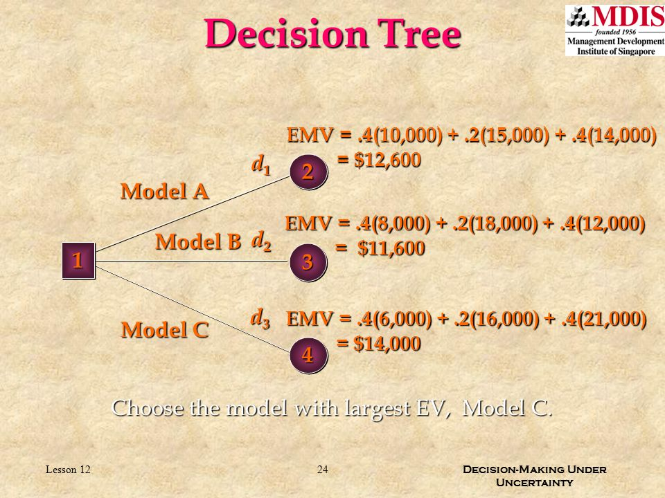 24 Decision-Making Under Uncertainty Lesson 12 Decision Tree Choose the model with largest EV, Model C. 33 d1d1d1d1 d2d2d2d2 d3d3d3d3 EMV =.4(10,000)