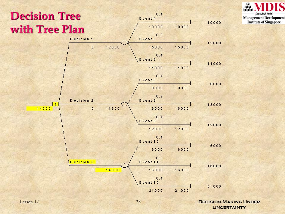 28 Decision-Making Under Uncertainty Lesson 12 Decision Tree with Tree Plan