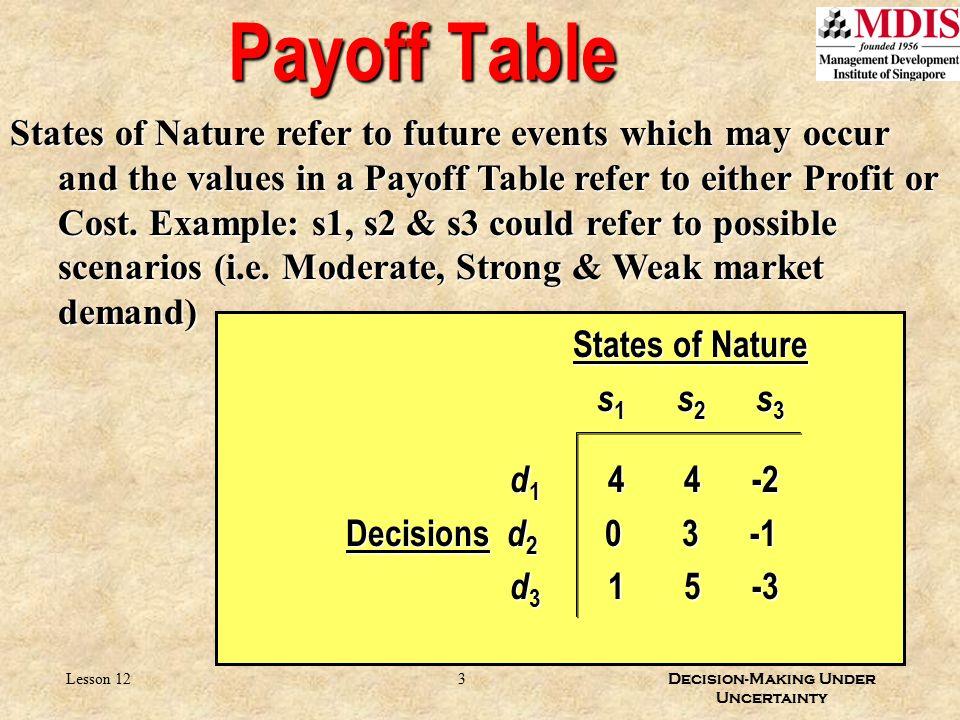 3 Decision-Making Under Uncertainty Lesson 12 Payoff Table States of Nature States of Nature s 1 s 2 s 3 s 1 s 2 s 3 d 1 4 4 -2 d 1 4 4 -2 Decisions d