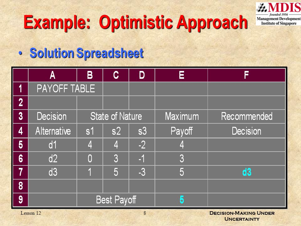 8 Decision-Making Under Uncertainty Lesson 12 Example: Optimistic Approach Solution Spreadsheet Solution Spreadsheet