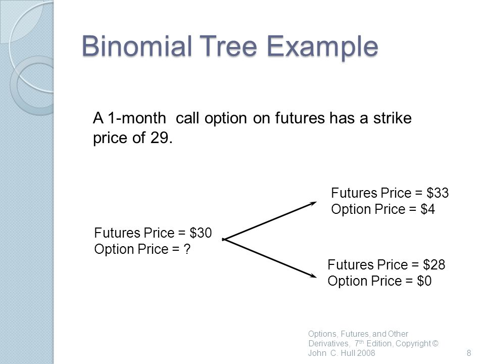 How Black's Model is Used in Practice European futures options and spot options are equivalent when futures contract matures at the same time as the option This enables Black's model to be used to value a European option on the spot price of an asset Options, Futures, and Other Derivatives, 7 th Edition, Copyright © John C.