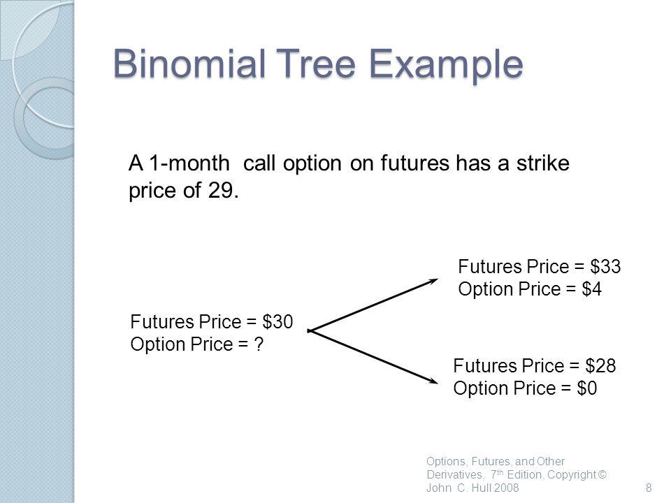8 Futures Price = $28 Option Price = $0 Futures Price = $33 Option Price = $4 Futures Price = $30 Option Price = .
