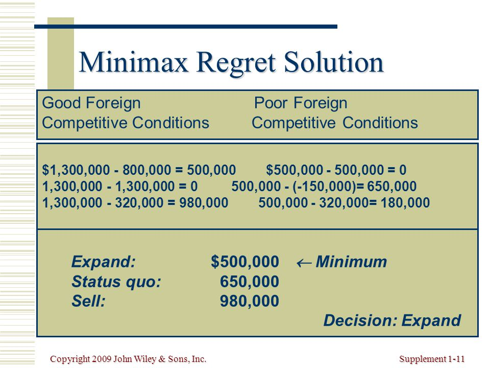Copyright 2009 John Wiley & Sons, Inc.Supplement 1-11 Minimax Regret Solution Good Foreign Poor ForeignCompetitive Conditions $1,300,000 - 800,000 = 500,000 $500,000 - 500,000 = 0 1,300,000 - 1,300,000 = 0 500,000 - (-150,000)= 650,000 1,300,000 - 320,000 = 980,000 500,000 - 320,000= 180,000 Expand:$500,000  Minimum Status quo:650,000 Sell: 980,000 Decision: Expand