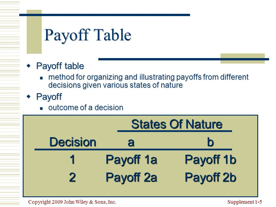 Copyright 2009 John Wiley & Sons, Inc.Supplement 1-5 Payoff Table  Payoff table method for organizing and illustrating payoffs from different decisions given various states of nature method for organizing and illustrating payoffs from different decisions given various states of nature  Payoff outcome of a decision outcome of a decision States Of Nature Decisionab 1Payoff 1aPayoff 1b 2Payoff 2aPayoff 2b