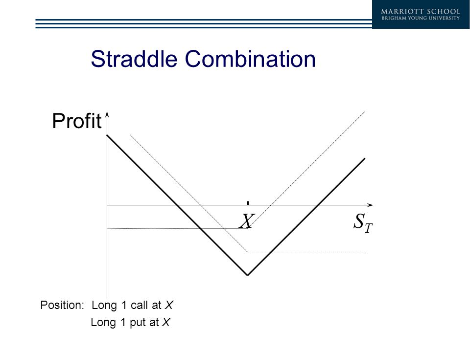 Straddle Combination Position: Long 1 call at X Long 1 put at X Profit STST X