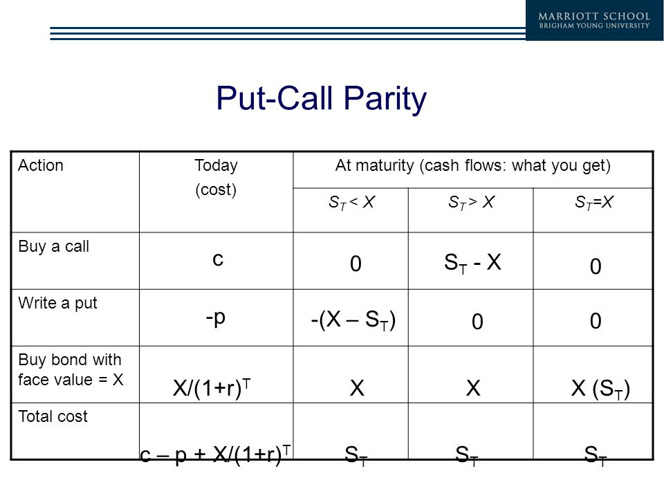Put-Call Parity ActionToday (cost) At maturity (cash flows: what you get) S T < XS T > XS T =X Buy a call Write a put Buy bond with face value = X Total cost c -p X/(1+r) T c – p + X/(1+r) T 0 S T - X -(X – S T ) 0 X X STST STST 0 0 X (S T ) STST