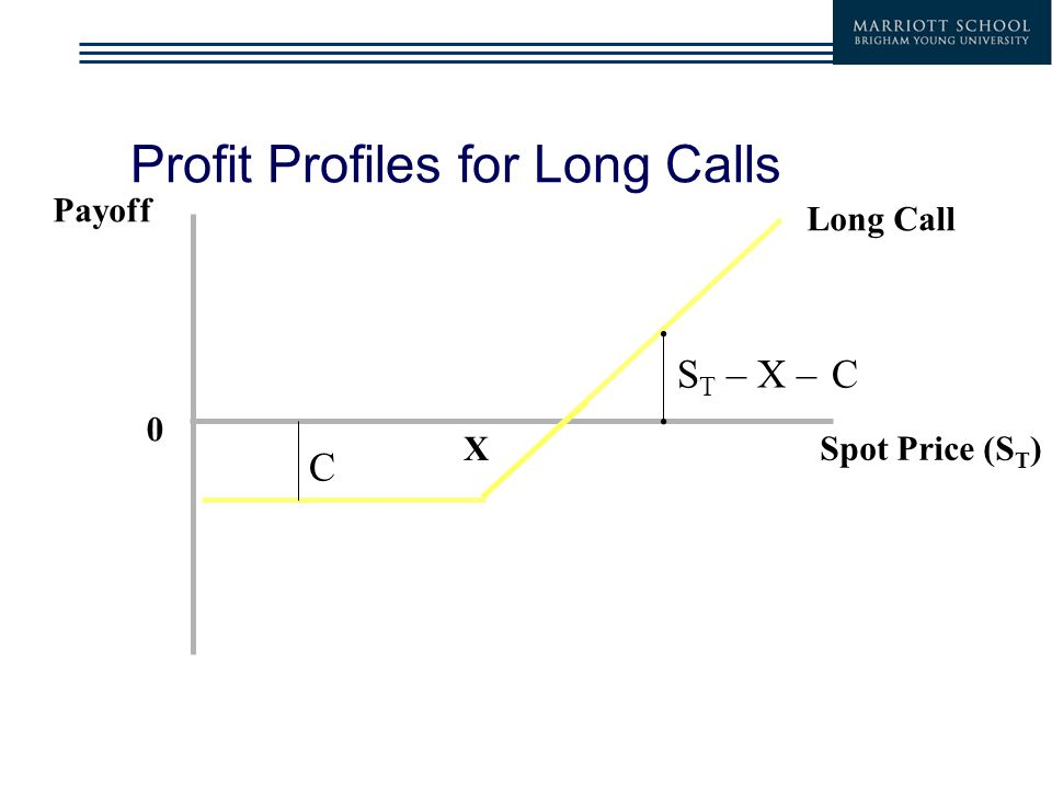 Profit Profiles for Long Calls Payoff Spot Price (S T ) 0 Long Call X S T – X – C C