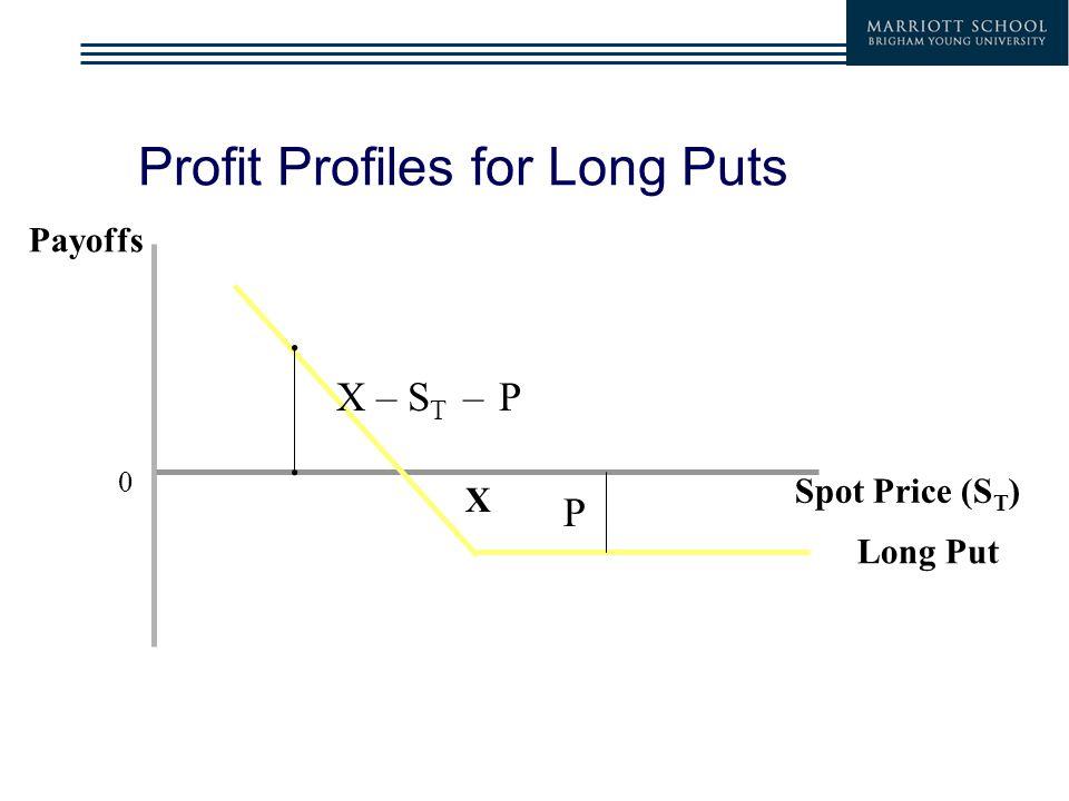 Profit Profiles for Long Puts 0 Payoffs Spot Price (S T ) Long Put X P X – S T – P