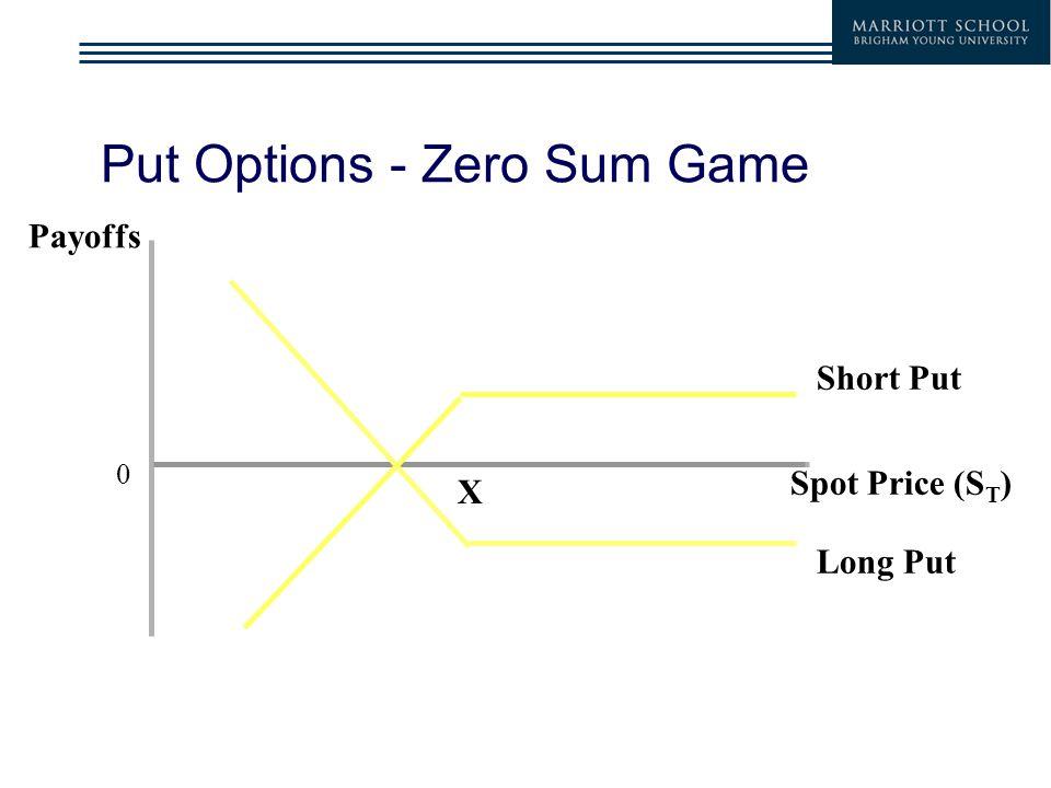 Put Options - Zero Sum Game 0 Payoffs Spot Price (S T ) Short Put Long Put X