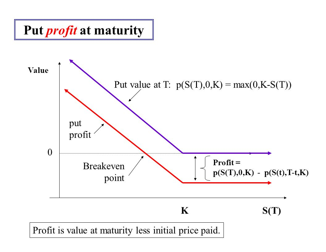 Put profit at maturity Value 0 K S(T) Put value at T: p(S(T),0,K) = max(0,K-S(T)) put profit Profit = p(S(T),0,K) - p(S(t),T-t,K) Breakeven point Profit is value at maturity less initial price paid.
