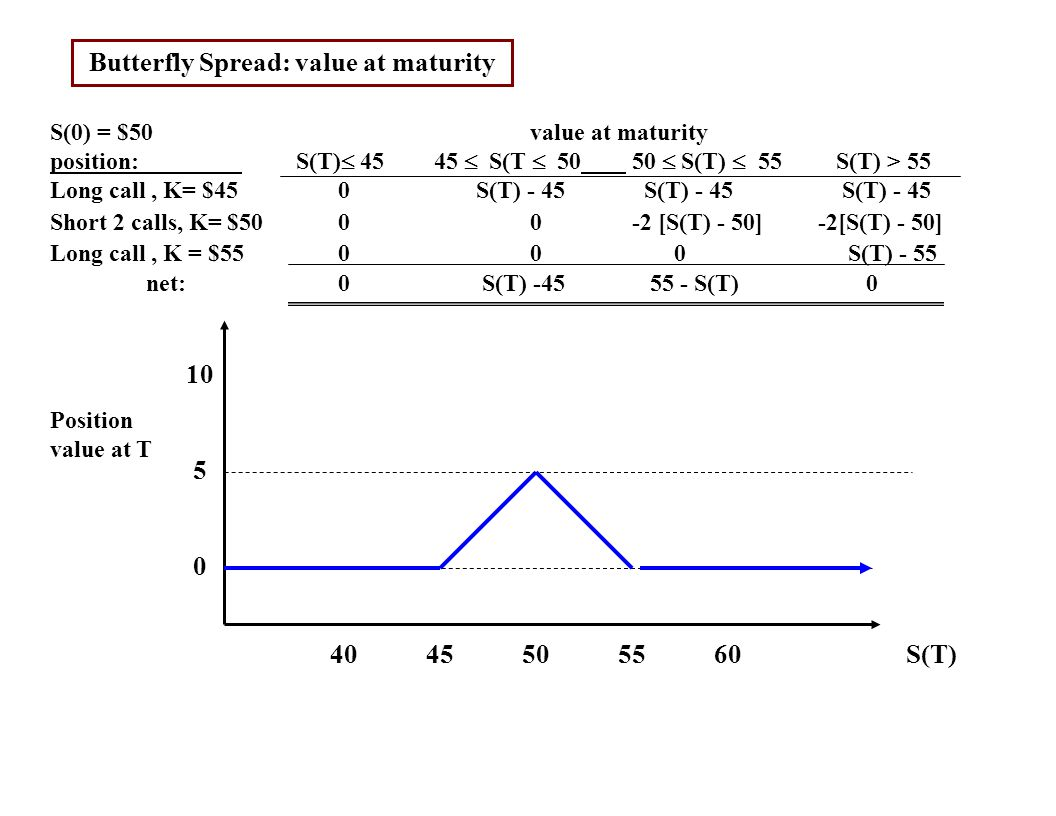 Butterfly Spread: value at maturity S(0) = $50value at maturity position: S(T)  45 45  S(T  50 50  S(T)  55 S(T) > 55 Long call, K= $450 S(T) - 45 S(T) - 45 S(T) - 45 Short 2 calls, K= $500 0 -2 [S(T) - 50]-2[S(T) - 50] Long call, K = $5500 0 S(T) - 55 net:0 S(T) -45 55 - S(T) 0 4045505560 S(T) Position value at T 10 5 0