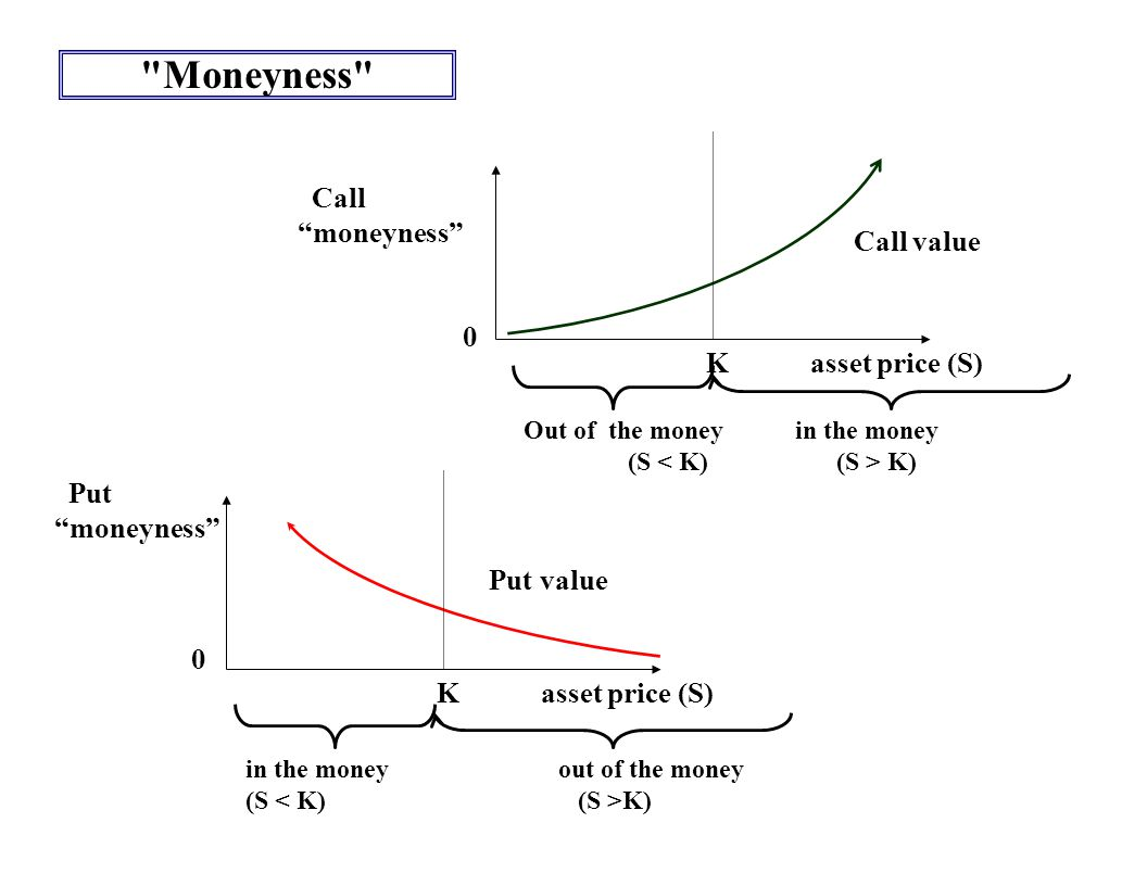 Moneyness Kasset price (S) Call moneyness Out of the money in the money (S K) 0 Call value Put moneyness 0 in the moneyout of the money (S K) Kasset price (S) Put value