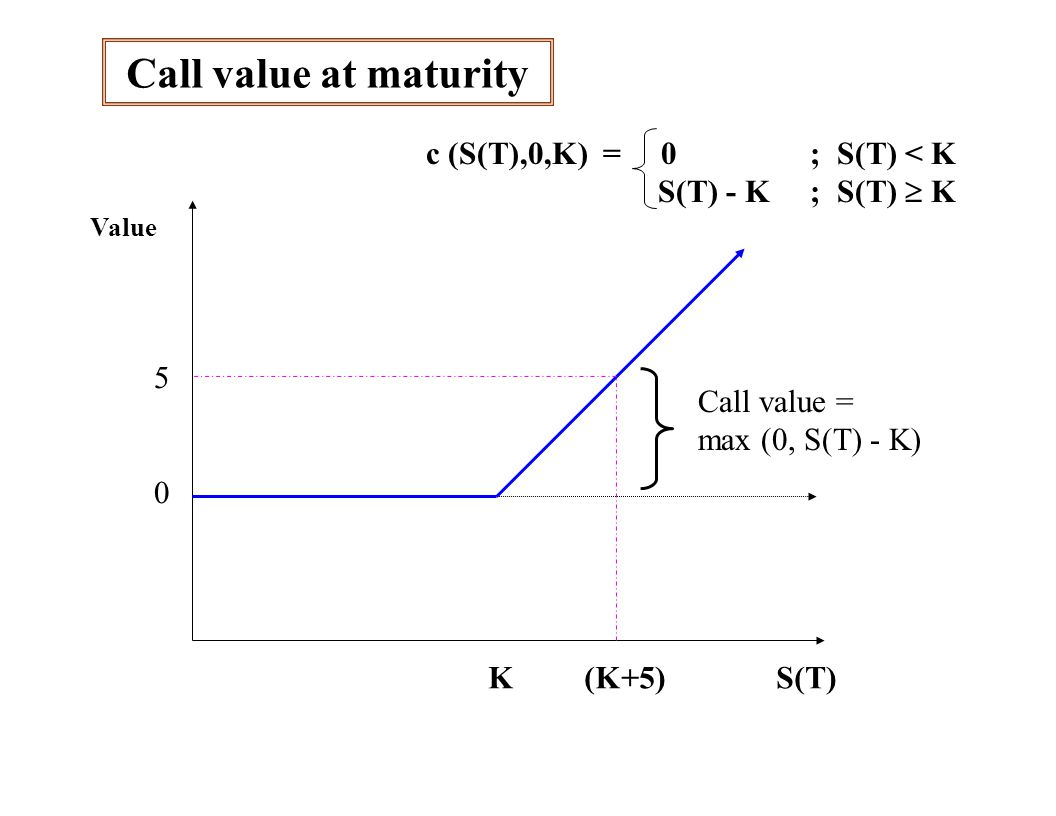 Bull Spread: value at maturity S(0) = $50value at maturity position:S(T)  45 45  S(T)  50 S(T) > 50 Long call with strike at $450S(T) - 45 S(T) -45 Short call w/ strike at $5000- [ S(T) - 50] net:0S(T) -45 5 4045505560 S(T) Position value at T 10 5 0