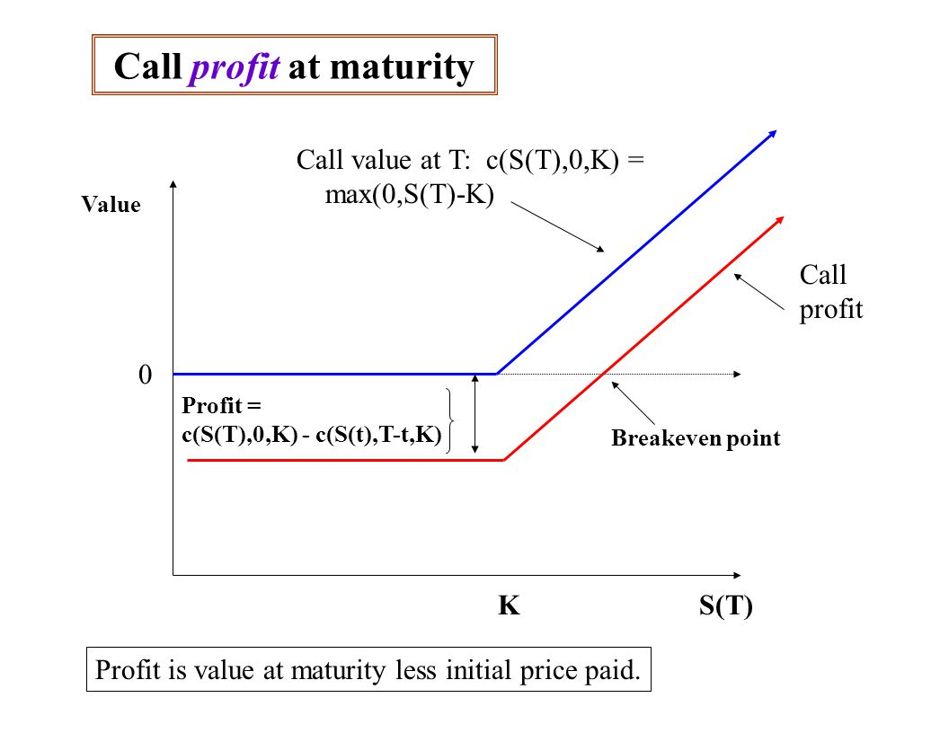 Call profit at maturity Value 0 KS(T) Profit = c(S(T),0,K) - c(S(t),T-t,K) Call value at T: c(S(T),0,K) = max(0,S(T)-K) Profit is value at maturity less initial price paid.