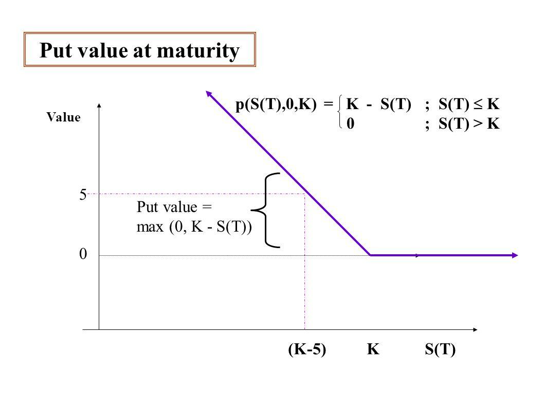 Short put position: value at maturity Value 0 -5 (K-5) K S(T) Short put value = min (0, S(T)-K) p(S(T),0,K) = K - S(T) ; S(T)  K 0 ; S(T) > K short is opposite: -p(S(T),0,K) = S(T) - K; S(T)  K 0 ; S(T) > K