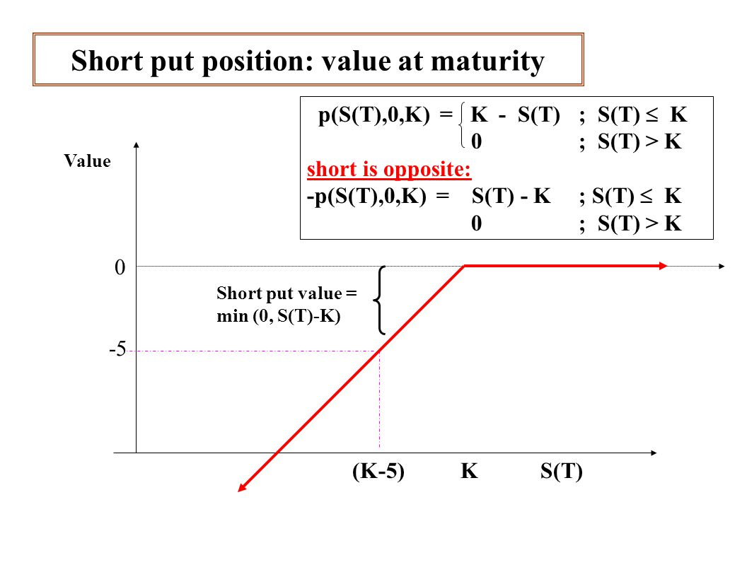 Short put position: value at maturity Value 0 -5 (K-5) K S(T) Short put value = min (0, S(T)-K) p(S(T),0,K) = K - S(T) ; S(T)  K 0 ; S(T) > K short is opposite: -p(S(T),0,K) = S(T) - K; S(T)  K 0 ; S(T) > K
