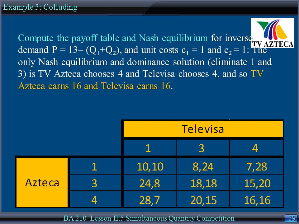 39 BA 210 Lesson II.5 Simultaneous Quantity Competition Compute the payoff table and Nash equilibrium for inverse demand P = 13  (Q 1 +Q 2 ), and unit costs c 1 = 1 and c 2 = 1: The only Nash equilibrium and dominance solution (eliminate 1 and 3) is TV Azteca chooses 4 and Televisa chooses 4, and so TV Azteca earns 16 and Televisa earns 16.