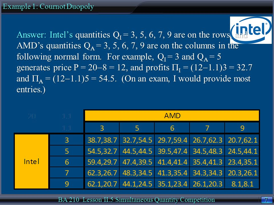 48 BA 210 Lesson II.5 Simultaneous Quantity CompetitionSummary Payoff table entry to any Duopoly Game with inverse demand P = a  bQ and constant unit costs c 1 and c 2 : P = a  b(Q 1 +Q 2 )P = a  b(Q 1 +Q 2 ) Firm 1 profit  1 = (P  c 1 ) Q 1Firm 1 profit  1 = (P  c 1 ) Q 1 Firm 2 profit  2 = (P  c 2 ) Q 2Firm 2 profit  2 = (P  c 2 ) Q 2