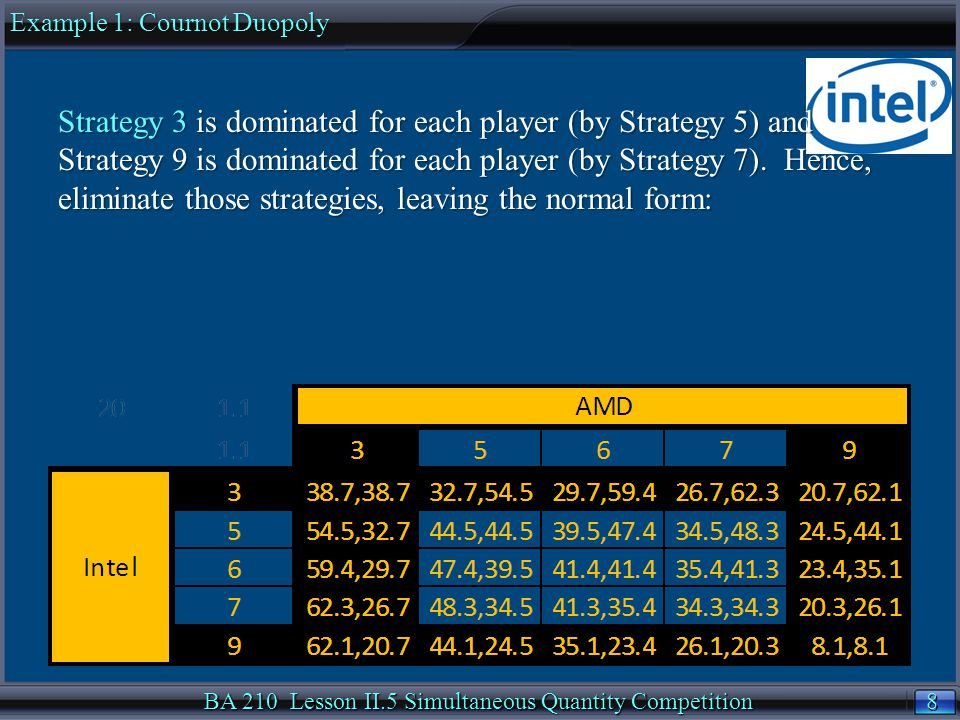 9 9 BA 210 Lesson II.5 Simultaneous Quantity Competition Strategy 5 is now dominated for each player (by Strategy 6).