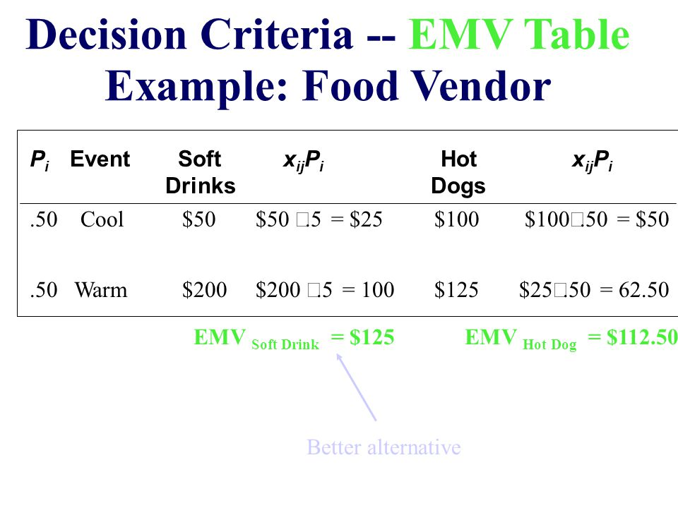 Decision Criteria -- EMV Table Example: Food Vendor P i Event Soft x ij P i Hotx ij P i Drinks Dogs.50 Cool $50 $50 .5 = $25 $100 $100 .50 = $50.50