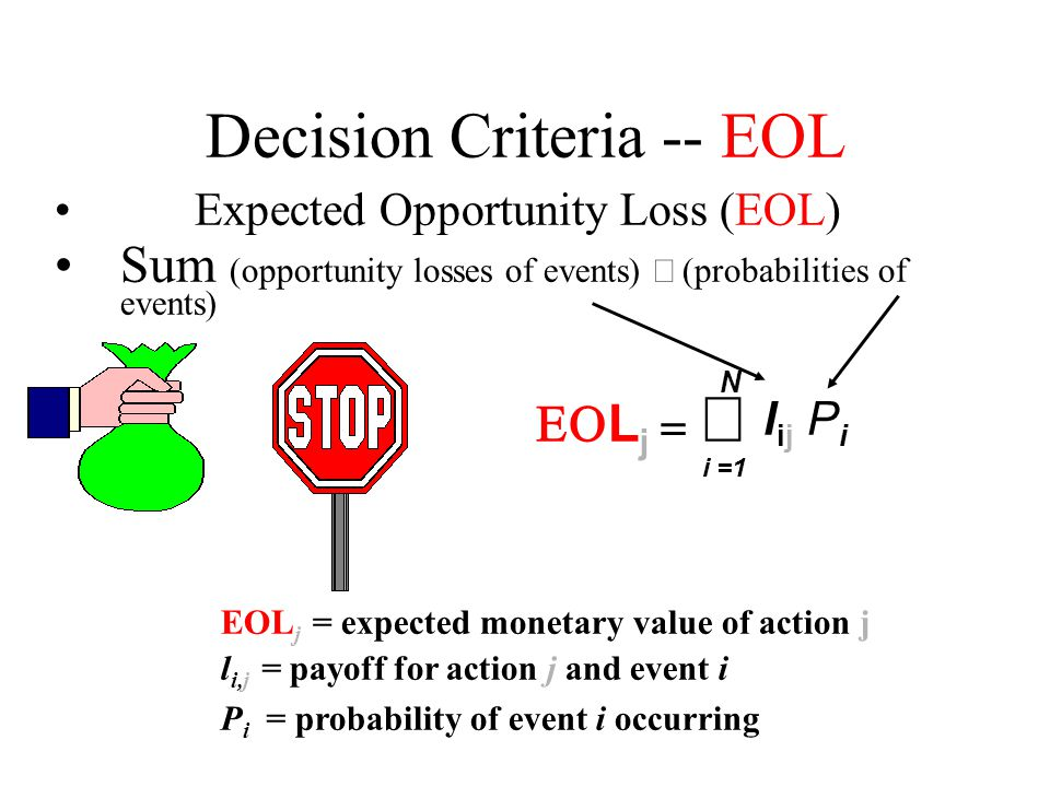 Decision Criteria -- EOL Expected Opportunity Loss (EOL) Sum (opportunity losses of events)  (probabilities of events)  L j   lijlij PiPi EOL j =