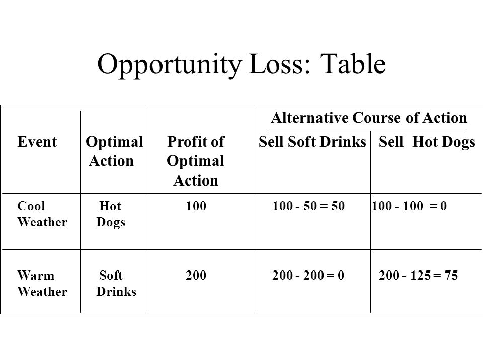 Opportunity Loss: Table Event Optimal Profit of Sell Soft Drinks Sell Hot Dogs Action Optimal Action Cool Hot 100 100 - 50 = 50 100 - 100 = 0 Weather