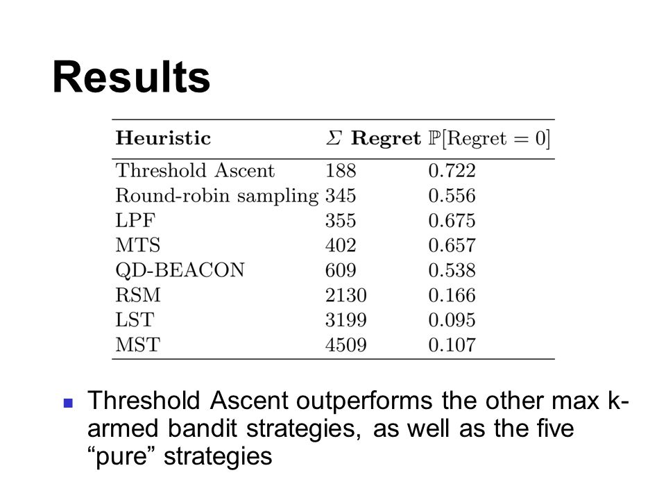 Results Threshold Ascent outperforms the other max k- armed bandit strategies, as well as the five pure strategies